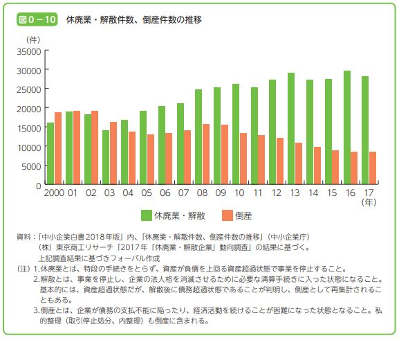 休廃業・解散件数、倒産件数の推移