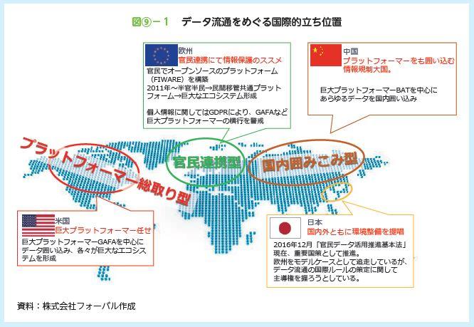 データ流通をめぐる国際的立ち位置