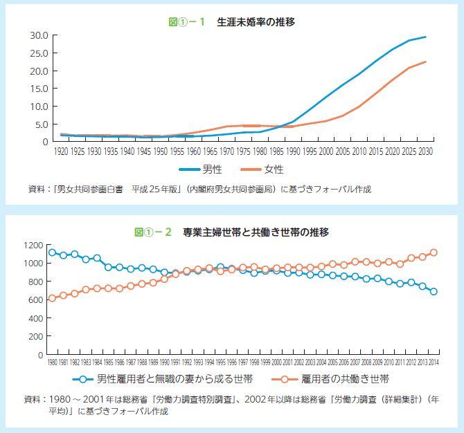 生涯未婚率の推移、 専業主婦世帯と共働き世帯の推移